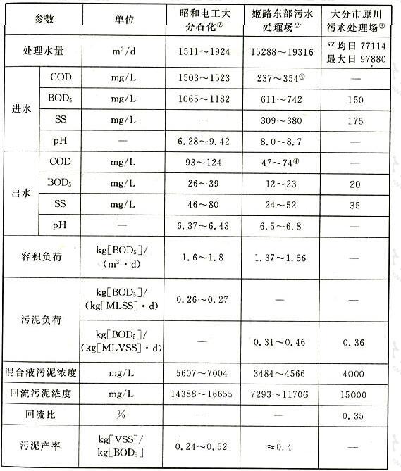 日本部分纯氧曝气装置主要设计运行数据