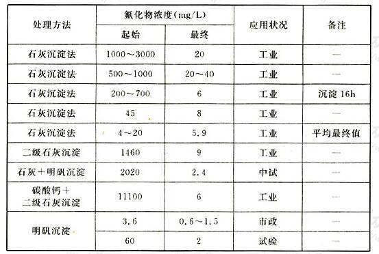 含氟化物污水沉淀法处理效果比较