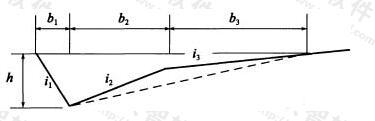 双向开口且有变坡浅三角形沟过水断面计算图