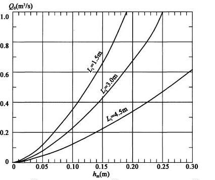 开口式泄水口满足堰流要求的最小开口高度hm计算图