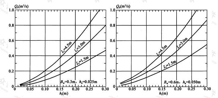 开口处净高h0大于或等于hm时开口的泄水量Q0或最大水深hi计算图