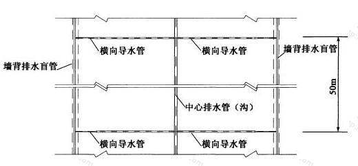 横向导水管的纵向间距
