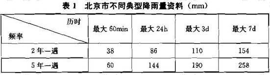 表1 北京市不同典型降雨量资料(mm)