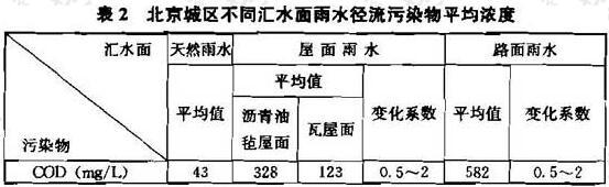 表2 北京城区不同汇水面雨水径流污染物平均浓度