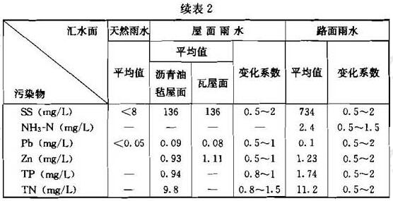续表2 北京城区不同汇水面雨水径流污染物平均浓度