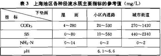 表3 上海地区各种径流水质主要指标的参考值(mg/L)