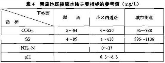 表4 青岛地区径流水质主要指标的参考值(mg/L)
