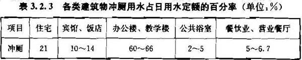 表3.2.3 各类建筑物冲厕用水占日用水定额的百分率(单位:%)