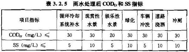 表3.2.5 雨水处理后CODcr和SS指标