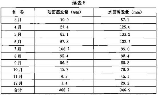 续表5 北京城近郊区1990~1992年陆面蒸发量、水面蒸发量