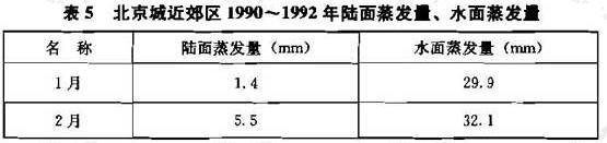 表5 北京城近郊区1990~1992年陆面蒸发量、水面蒸发量