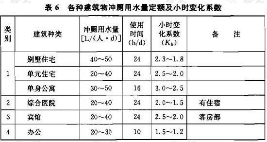 表6 各种建筑物冲厕用水量定额及小时变化系数