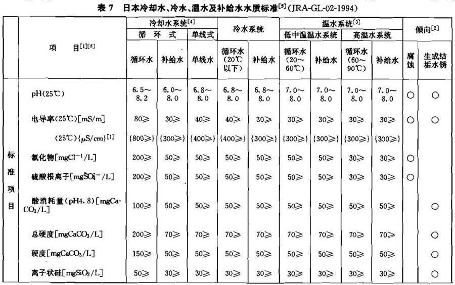 表7 日本冷却水、冷水、温水及补给水水质标准5(JRA-GL-02-1994)
