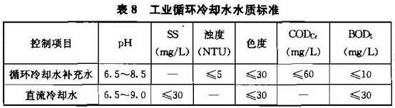 表8 工业循环冷却水水质标准