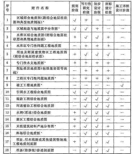 表A 工程地质勘察报告附件表
