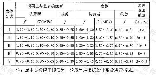 表E.0.4 坝基岩体抗剪断(抗剪)强度参数及变形参数经验值表