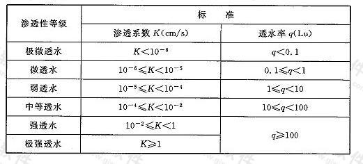表F 岩土体渗透性分级