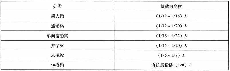 梁截面高度(L为梁的计算跨度,井字梁为短跨)