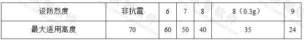 《建筑抗震设计规范》GB 50011-2010框架结构的最大适用高度(m)