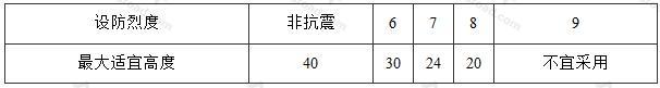 本措施建议的框架结构的最大适宜高度(m)