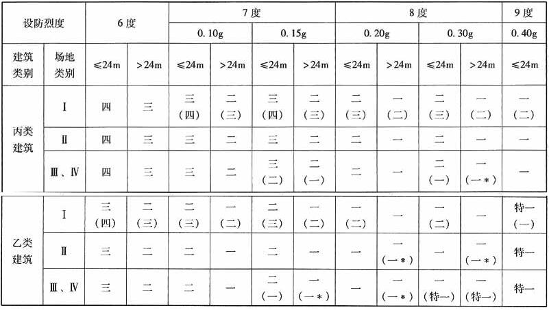 框架结构的抗震等级