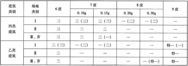 大跨度框架(跨度不小于18m的框架)的抗震等级