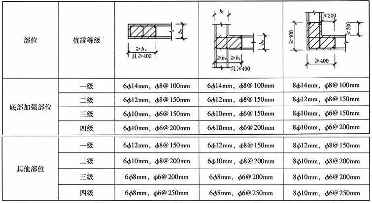 多层剪力墙结构的剪力墙构造边缘构件类型及构造要求