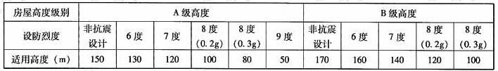框架-剪力墙结构最大适用高度(m)