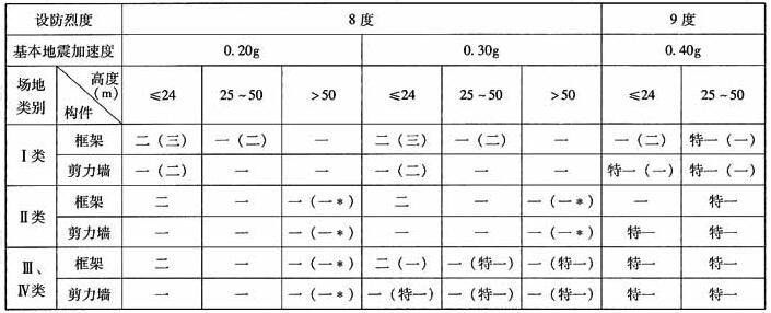 A级高度(乙类建筑)框架-剪力墙结构抗震等级