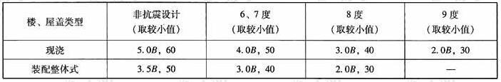 框架-剪力墙结构剪力墙间距(m)