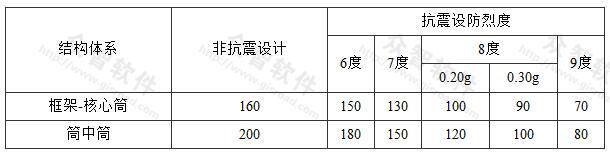 A级高度筒体结构的最大适用高度(m)