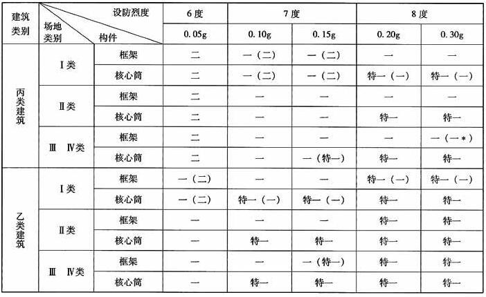 B级高度框架-核心筒结构抗震等级
