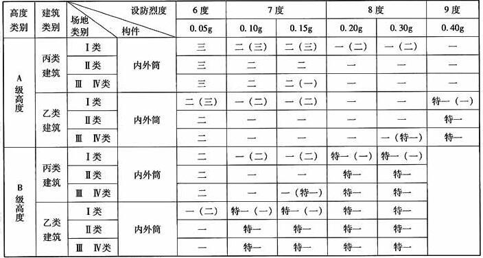 A、B级高度筒中筒结构抗震等级