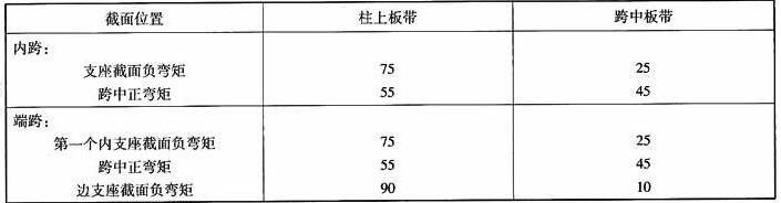 柱上板带和跨中板带弯矩分配比例(%)