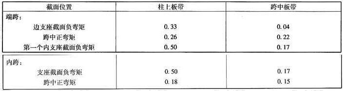 柱上板带和跨中板带弯矩分配值(表中系数乘Mx或My)