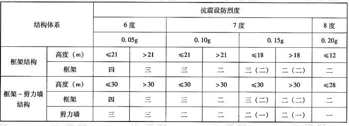 异形柱结构的抗震等级