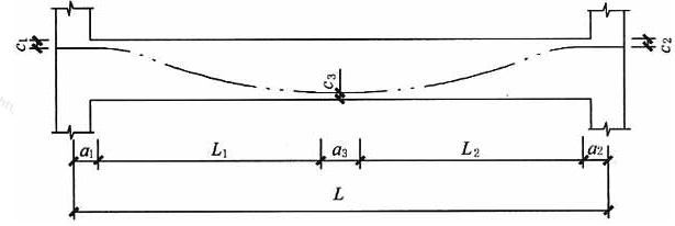 抛物线形预应力筋束形参数