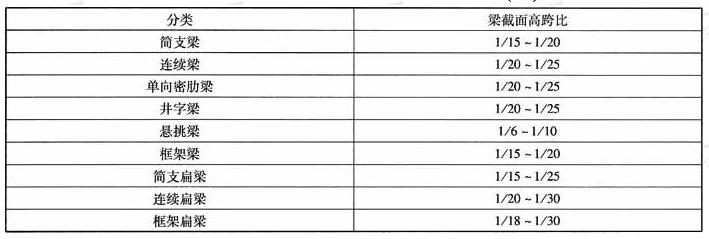 预应力梁的截面高度与跨度的比值(h/L)