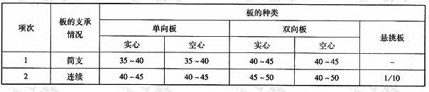 预应力板的跨度与厚度的比值(L/h)