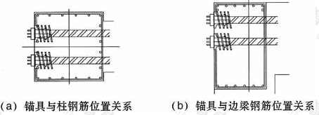 锚具与钢筋的位置关系