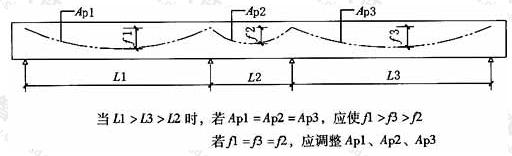 连续结构跨度差异较大时预应力束的调整