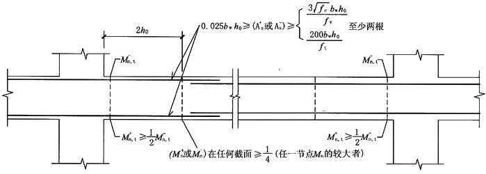 抗震设计钢筋混凝土梁的构造(美国2008年规范)