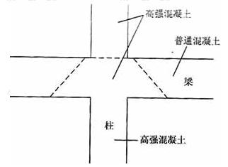 梁柱节点核心区混凝土不正确的浇注方法
