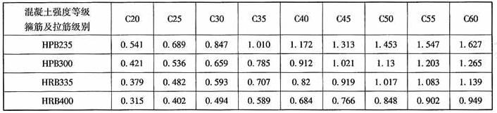 lb/hb≤2.5时按最大剪力设计值计算的连梁箍筋配筋率ρsv1(%)