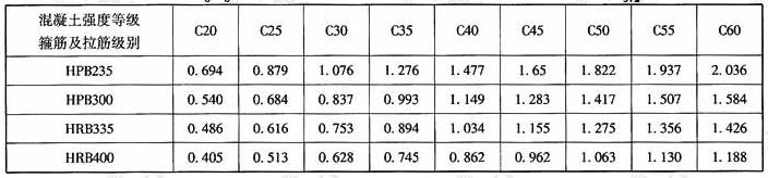 lb/hb>2.5时按最大剪力设计值计算的连梁箍筋配筋率ρsv2(%)