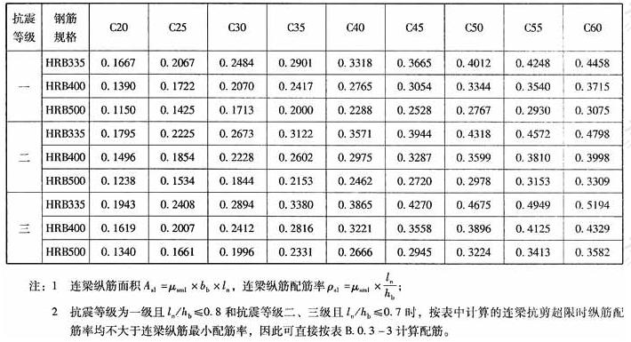 λ≤2.5时连梁抗剪超限时纵筋计算系数μsm1(%)