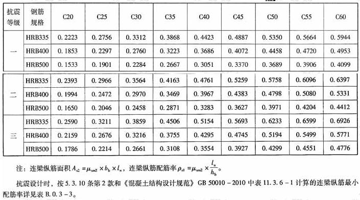 λ>2.5时连梁抗剪超限时纵筋计算系数μsm2(%)