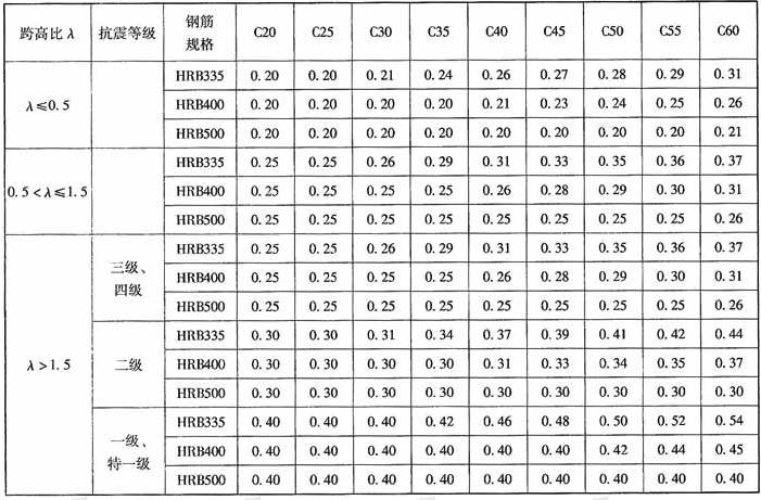 连梁纵筋最小配筋率(支座)(%)