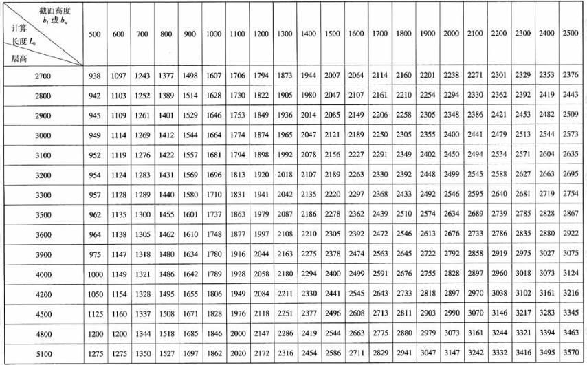 剪力墙墙肢计算长度L0(mm)——T型、L型、槽型、工字型剪力墙冀缘墙肢bf和T型剪力墙腹板墙肢bw