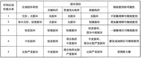 各性能水准结构预期的震后性能状况